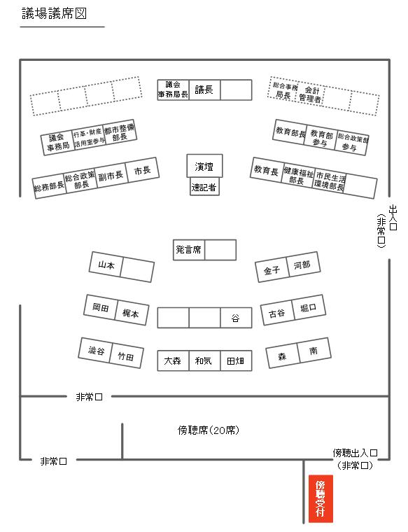 議場議席図